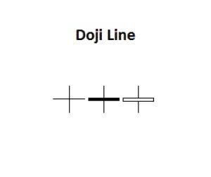 Candlestick doji lines
