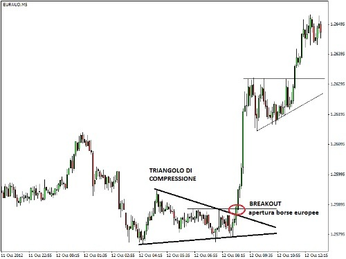 Trading system opzioni binarie