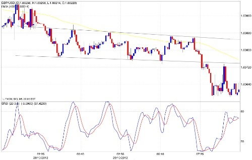 Trading intraday