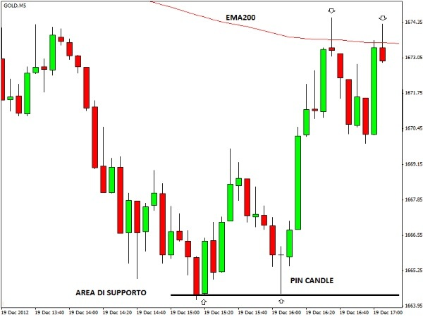 Scalping supporti e resistenze
