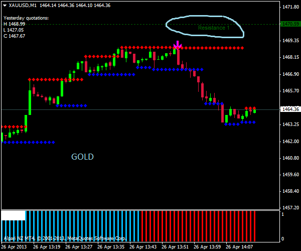 trading oro 60 secondi