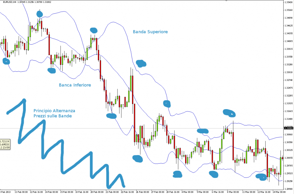 Strategia forex eur usd
