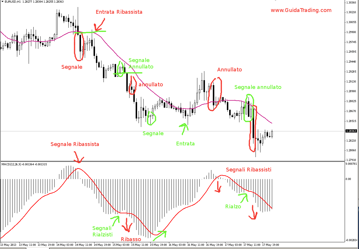 Binary options trading why is it good
