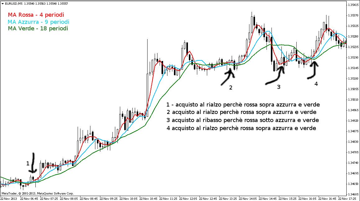 opzioni binarie strategie trading medie mobili
