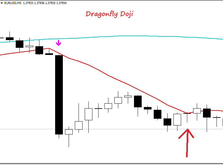 dragonfly-doji-binary-options