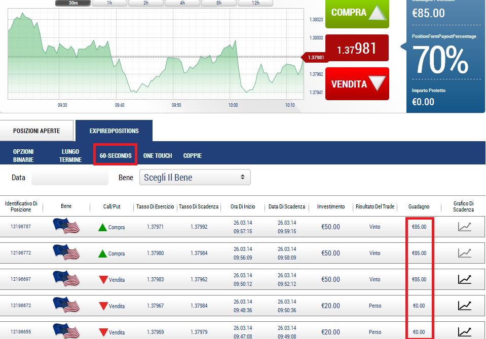 risultati trading opzioni binarie
