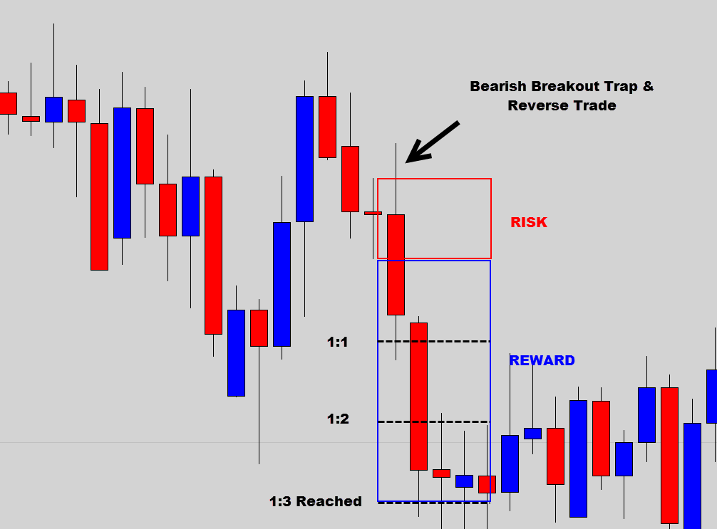 Risk reward and money management in forex trading