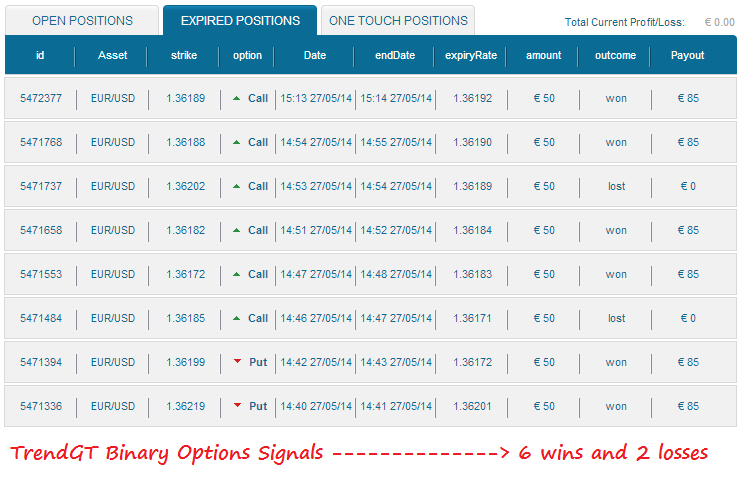 binary-options-free-signals-strategy