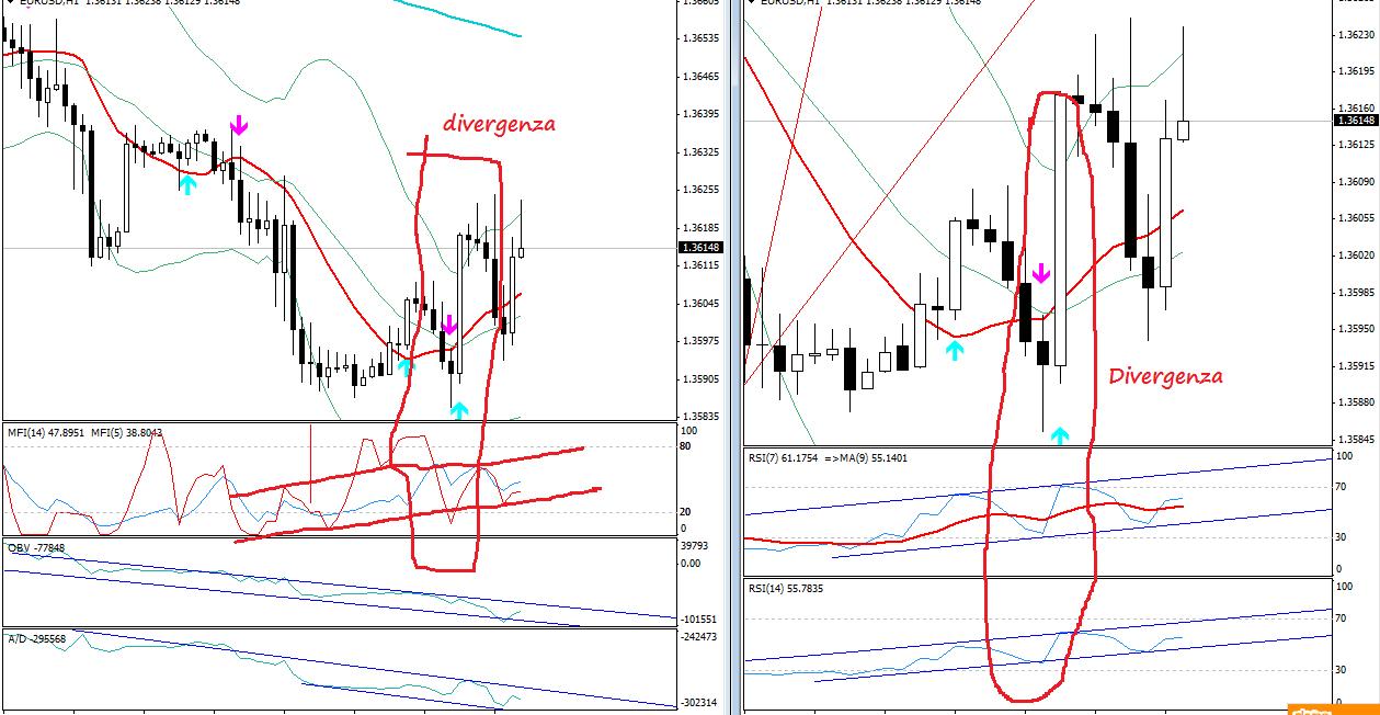divergenze-eurusd-strategia-trading