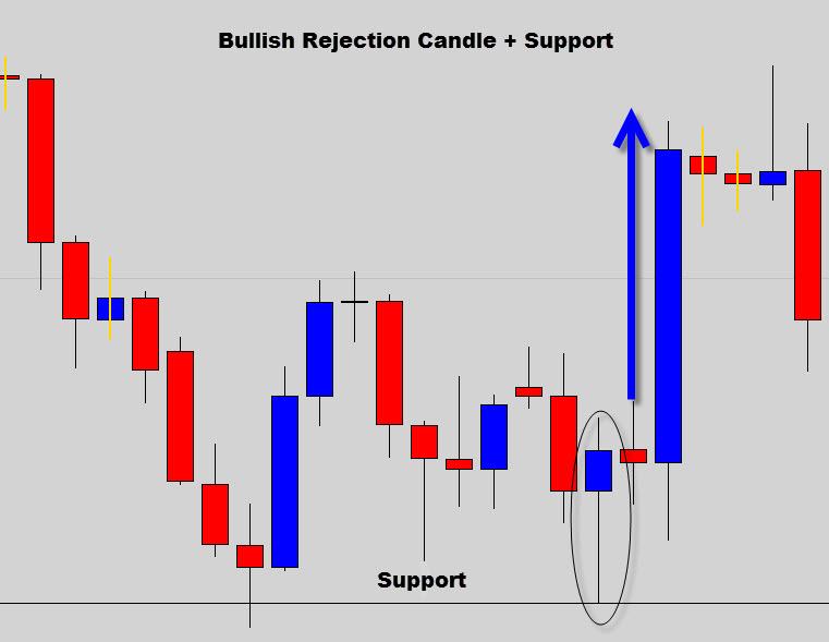 markets pin bar