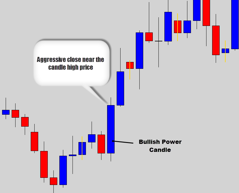 bullish-power-candle