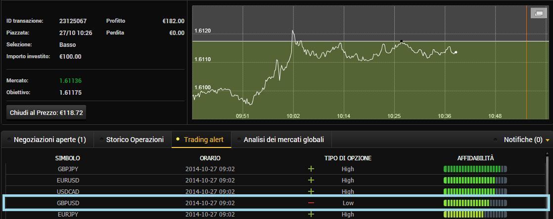 tradingalert24optionaffidabili