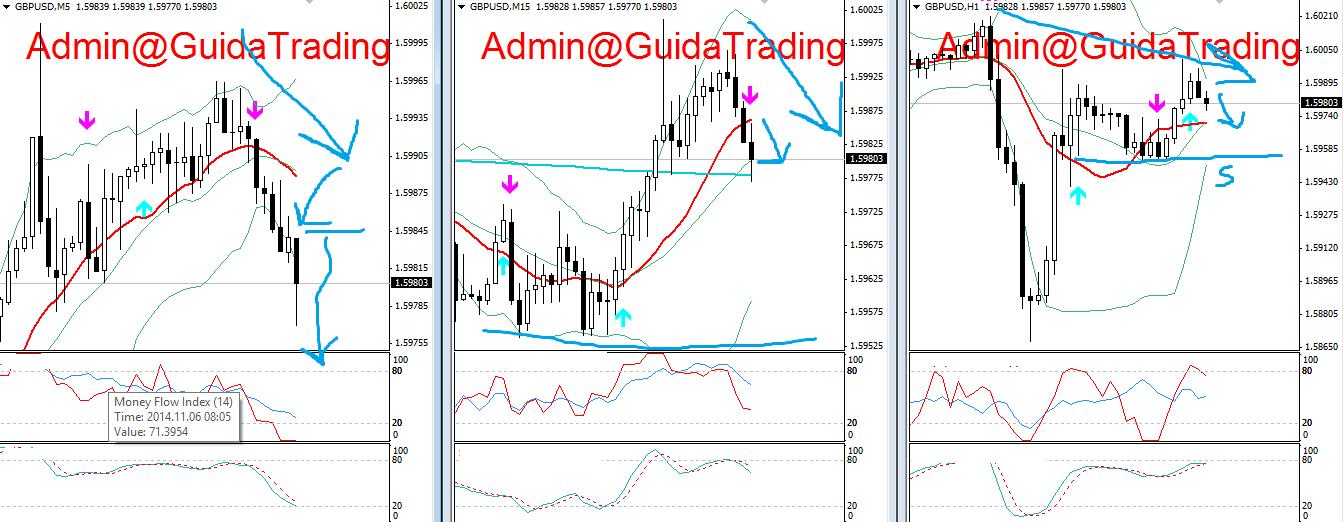 5 trading opzioni binaries