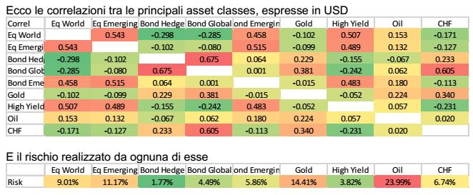 correlazioni assett finanziari e valute