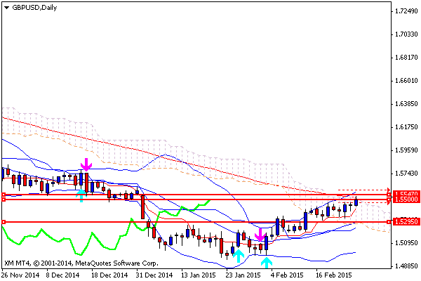 Trend Gt Gbp-Usd Daily