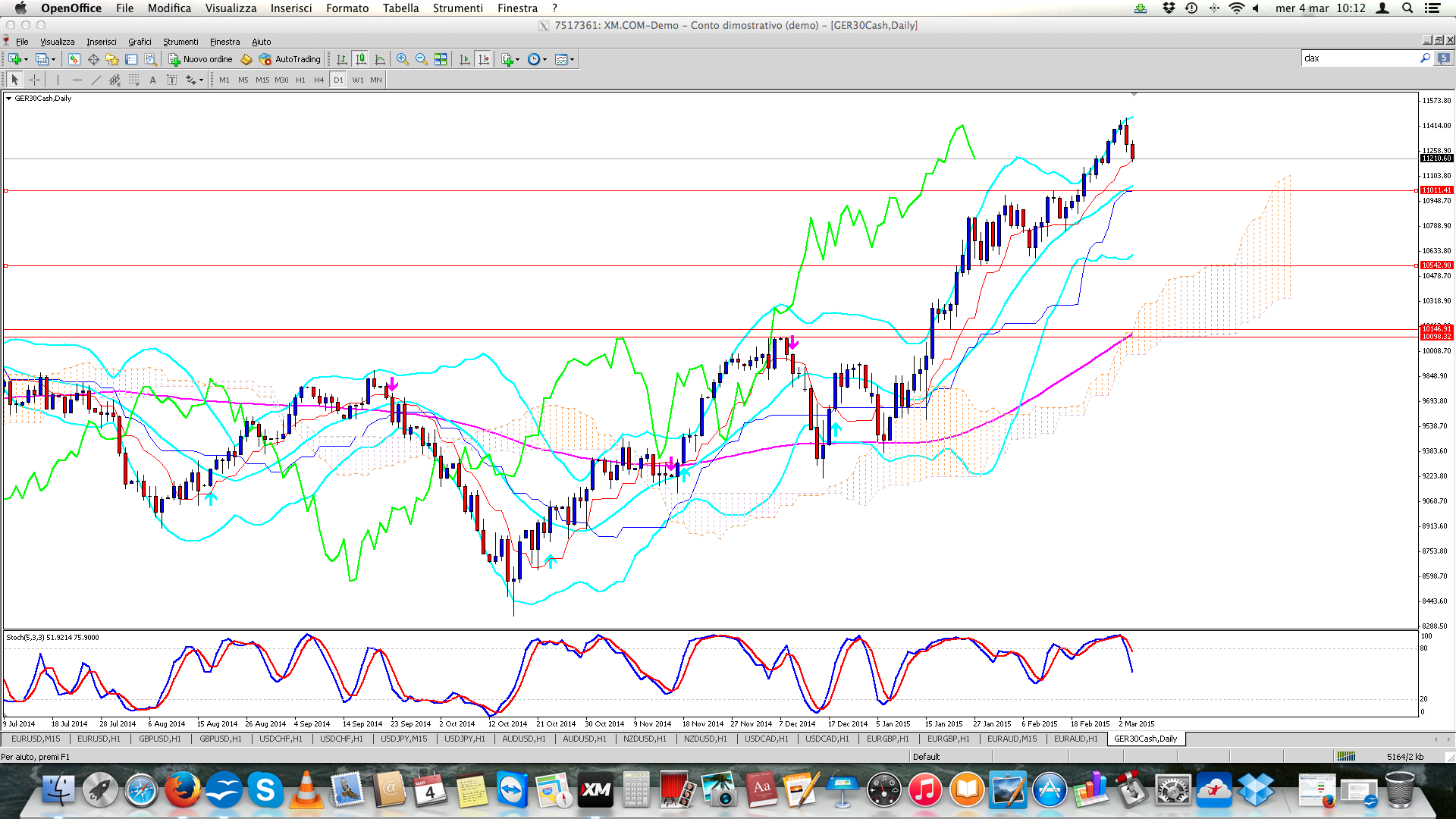 Trend Gt GER30 H4 - Daily