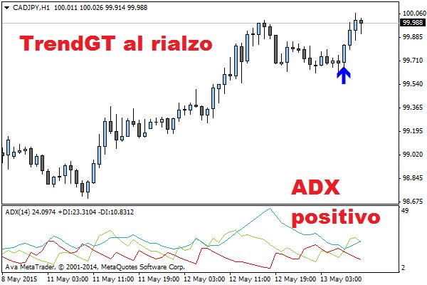 adx-segnali-trading