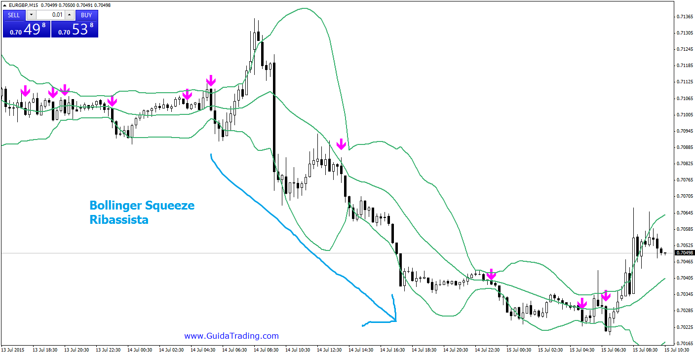 EURGBP-bollinger-squeeze