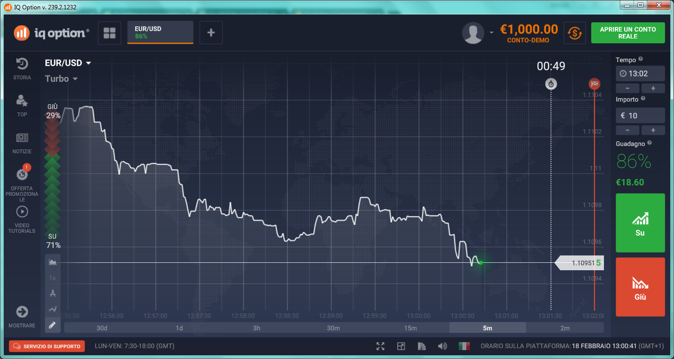 Forexpros charts grafici forex tempo reale