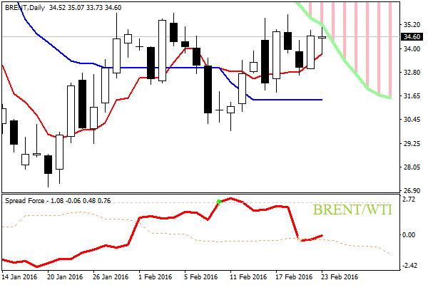 Crude oil cfd broker