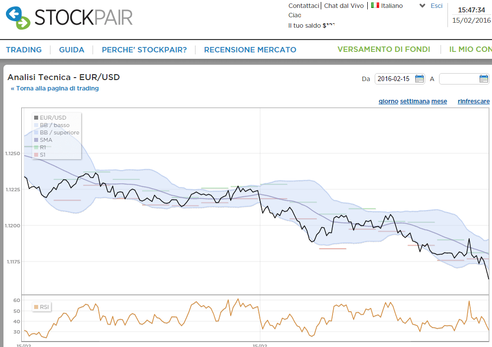 analisi tecnica eurusd stockpair