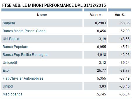 crollo azioni banche italiane