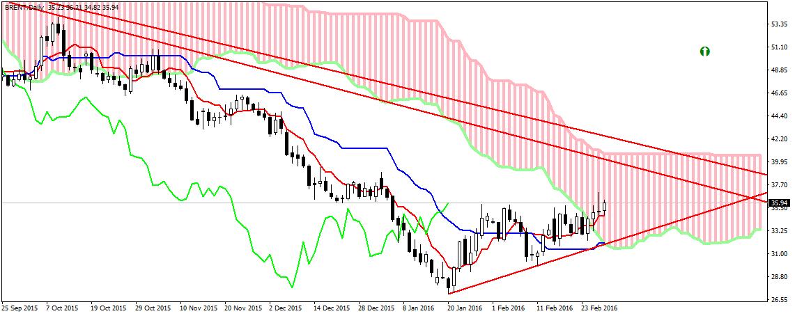 BRENT petrolio trading