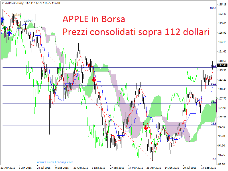 aapl-usdaily