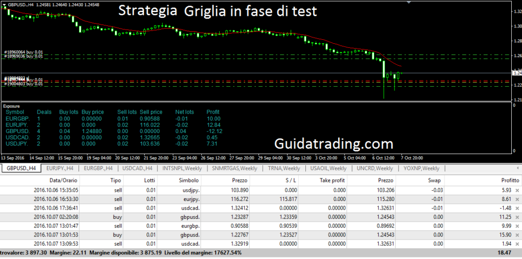 Strategia forex a Griglia
